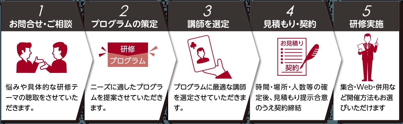 1.お問合せ・ご相談→2.プログラムの策定→3.講師を選定→4.見積もり・契約→5.研修実施