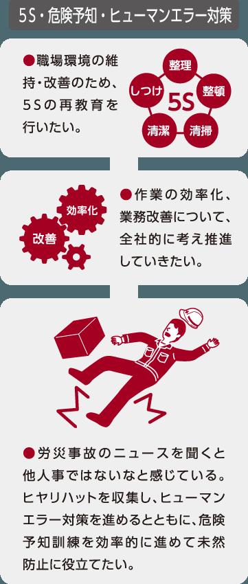 5S・危険予知・ヒューマンエラー対策